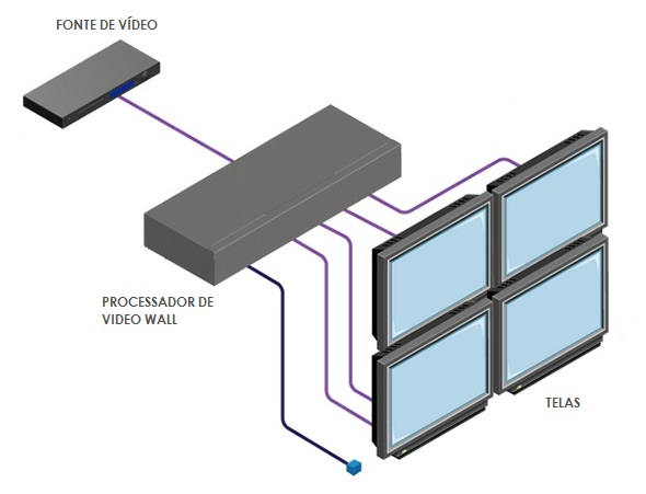 video wall processador diagrama